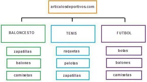estructura web - SILO