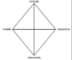 Inconformismo en psicología-Historia